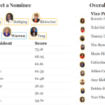 The 2020 Vice Presidential Tracker